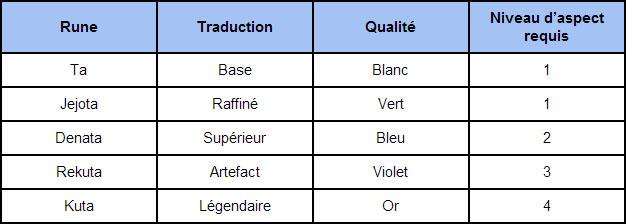ESO aspect runes
